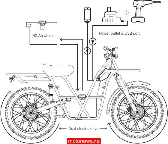 Представляем Ubco 2x2 – электрический полноприводный эндуро