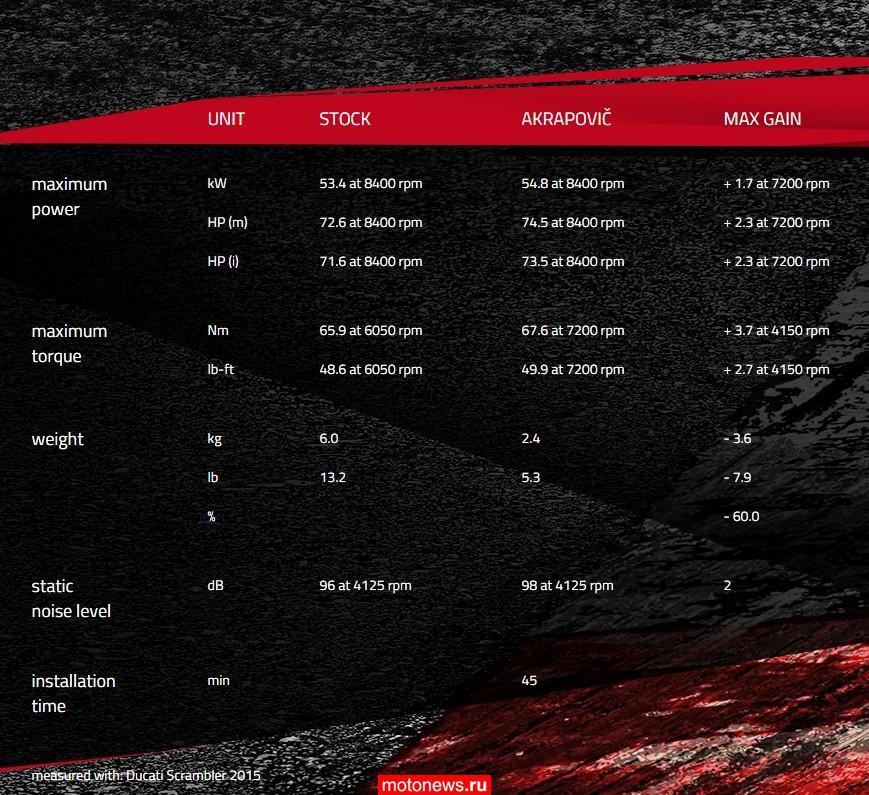 Глушитель для Ducati Scrambler от Akrapovic
